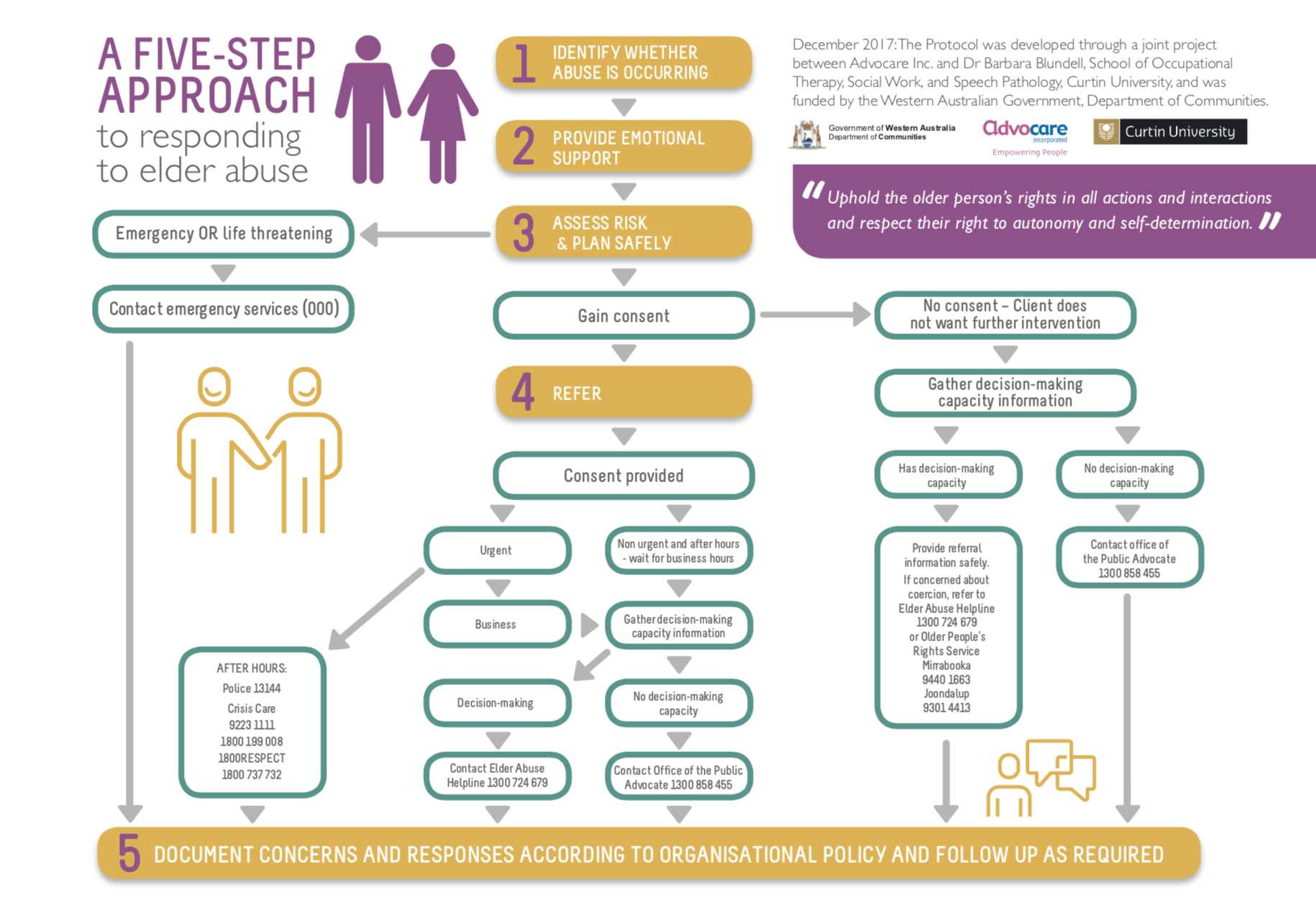 A 5-step approach to responding to elder abuse